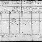 muster roll for the month of May 1778